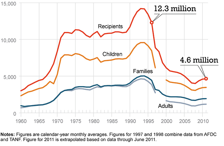 Welfare caseloads have declined since the 1996 welfare reform